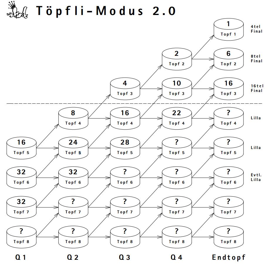 toepfli2